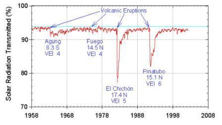 Vermindering van de intensiteit van zonnestraling na enkele vulkaanuitbarstingen