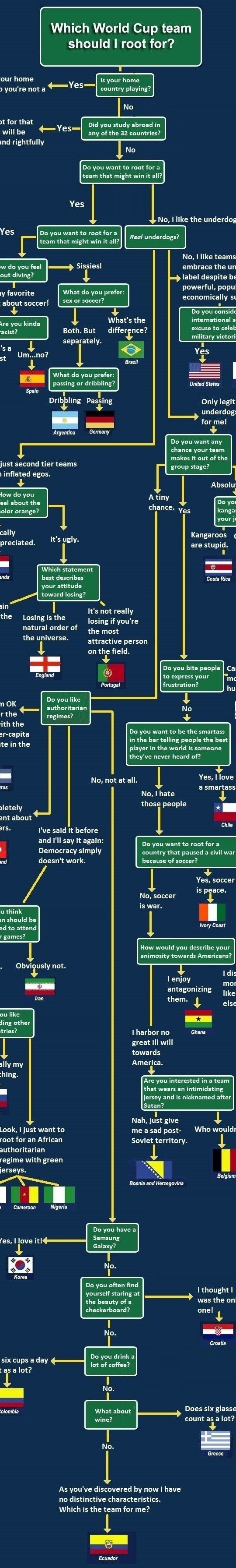 How to choose a world cup winner