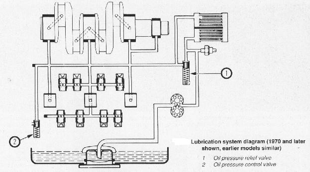 Oil Pressure Relief