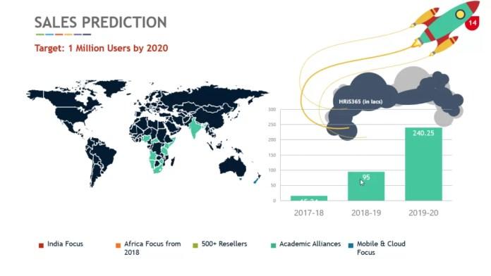 Future of HRiS365