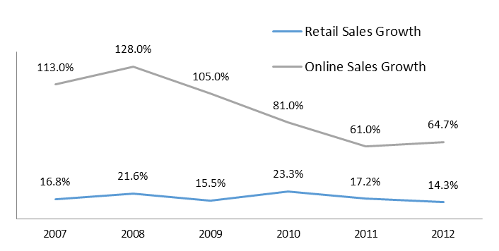 Internet and eCommerce Trends in China — Vyom