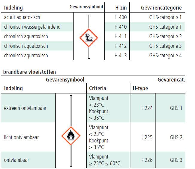 Indeling aquatoxische en brandbare vloeistoffen