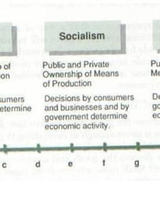 comparison and criticism of socialism capitalism in economics vs related criticisms also rh qbassignmentxhgdpervillaino