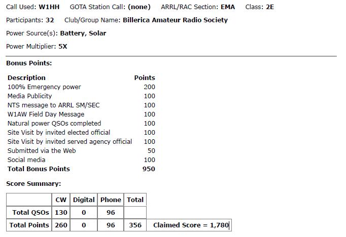 2017 FD Score