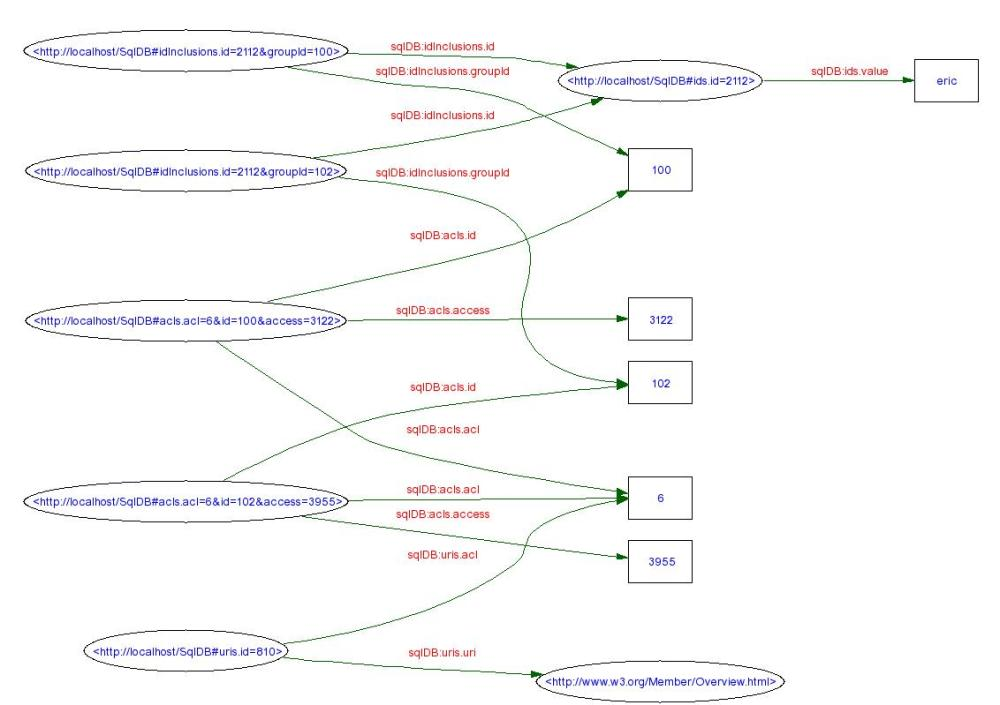 medium resolution of nodes and arcs diagram of acls relational database schema