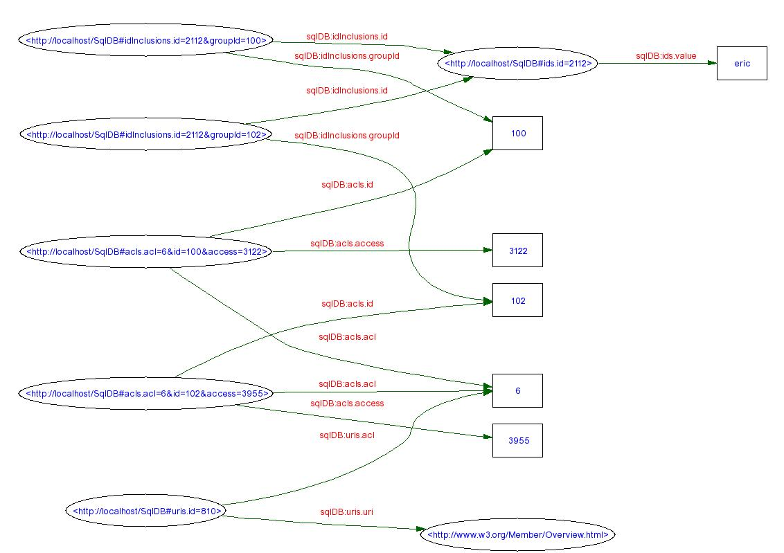 hight resolution of nodes and arcs diagram of acls relational database schema