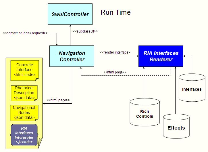 Process Flow Diagram Using Javascript Semantic Web User Interface Architecture Model Based