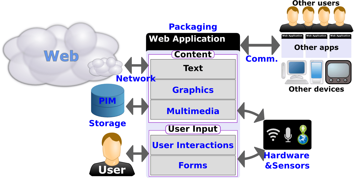 web application process flow diagram schumacher battery charger wiring solved se125a schematic and standards for applications on mobile current state roadmap showing the various components of platform