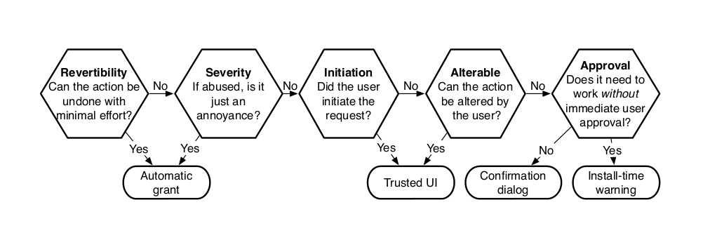 Permissions mechanisms