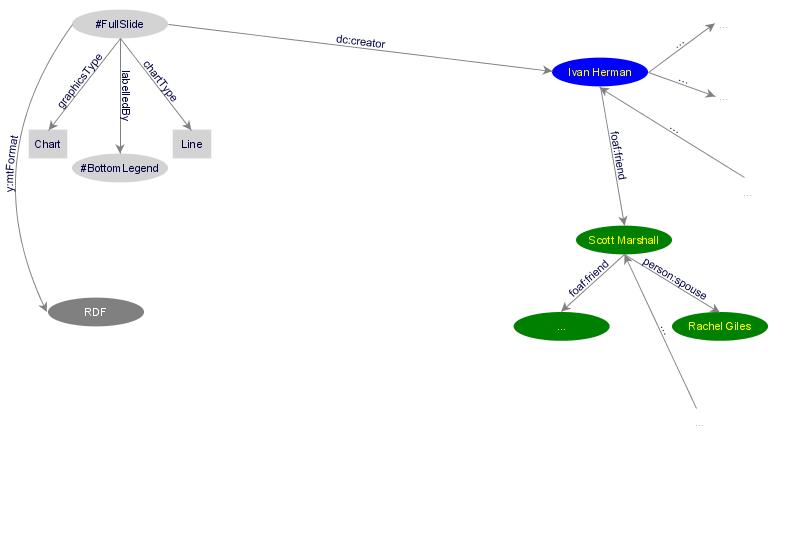 Tutorial on Semantic Web Technologies