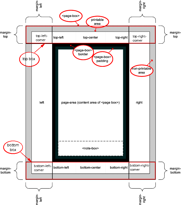 model t wiring diagram 1999 ford f250 css3 paged media module schematic representation of page area