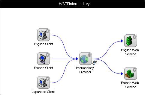 Web Services Internationalization Usage Scenarios