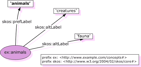 SKOS Preferred and Alternative Lexical Labels