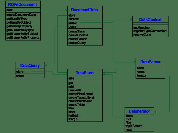class diagram for restaurant system dodge durango wiring rdfa api
