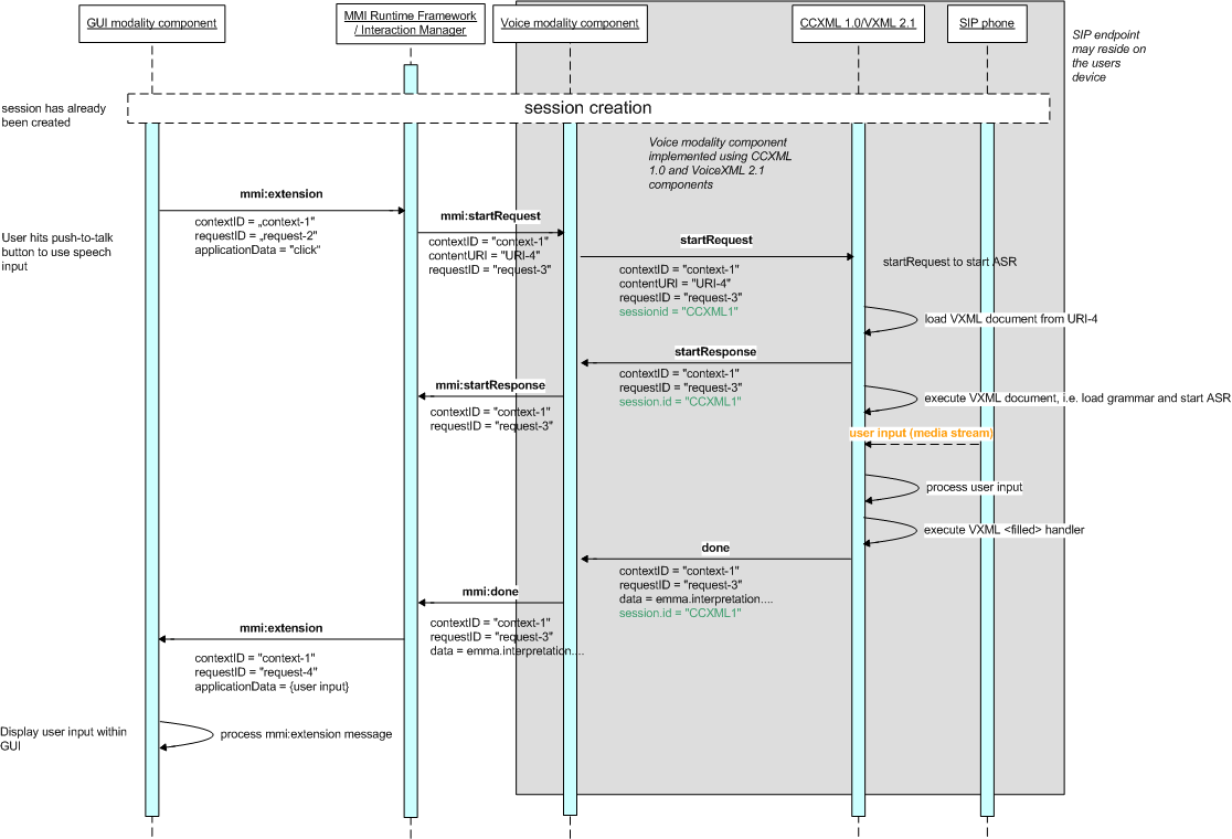 hight resolution of session creation ladder