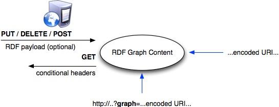 SPARQL 1.1 Graph Store HTTP Protocol
