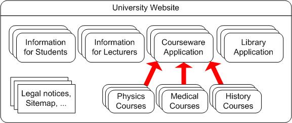 Website Accessibility Conformance Evaluation Methodology