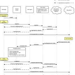 Sequence Diagram For Web Application 2000 Ford 7 3 Engine Push Api