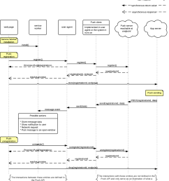 example flow of events for registration message delivery and unregistration [ 1163 x 1284 Pixel ]