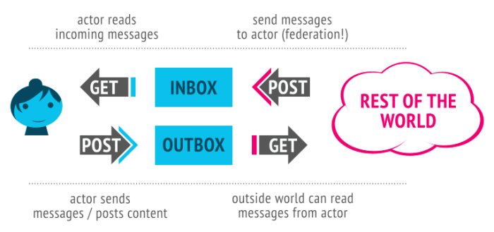 Actor with messages flowing from rest of world to inbox and from outbox to rest of world