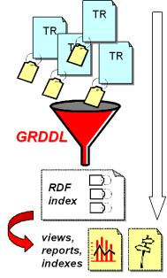 Principe de fonctionnement du GRDDL