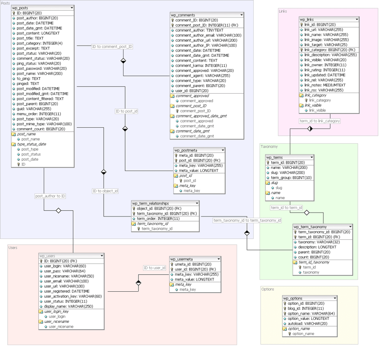 hospital database design diagram motorcycle wiring explained use cases and requirements for mapping relational databases to rdf wordpress sql schema