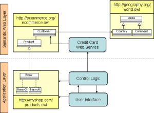 A Semantic Web Primer for ObjectOriented Software Developers