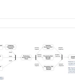 state diagram for vis server [ 6743 x 4577 Pixel ]