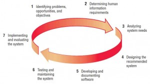The seven phases of the systems development life cycle (SDLC).
