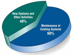 Some researchers estimate that the amount of time spent on system maintenance may be as much as 60 percent of the total time spent on systems projects.