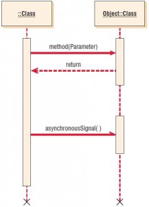 Specialized symbols used to draw a sequence diagram.