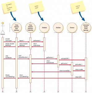 A sequence diagram for using two Web pages: one for student information, one for course information.