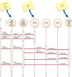 a sequence diagram for using two web pages one for student information one for course information  [ 909 x 916 Pixel ]