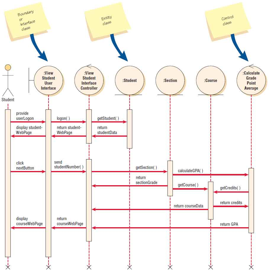hight resolution of a sequence diagram for using two web pages one for student information one for course information