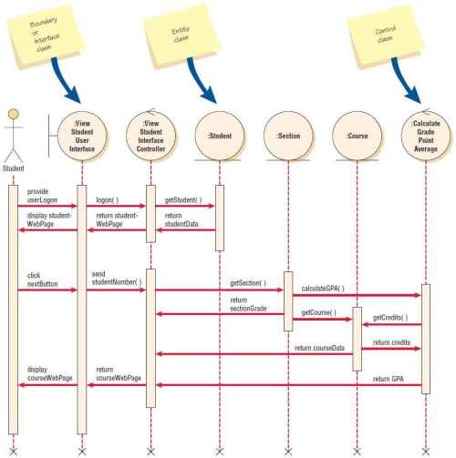 small resolution of a sequence diagram for using two web pages one for student information one for course information