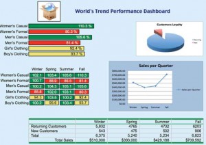 This dashboard has a variety of displays depicting performance measurements to help make decisions.