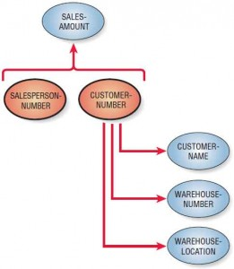 A data model diagram shows that three attributes are dependent on CUSTOMER-NUMBER, so the relation is not yet normalized. Both SALESPERSON-NUMBER and CUSTOMER-NUMBER are required to look up SALES-AMOUNT