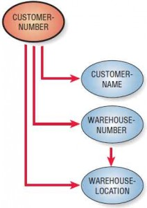 A data model diagram shows that a transitive dependency exists between WAREHOUSE-NUMBER and WAREHOUSE-LOCATION