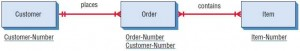 An entity-relationship diagram for customer orders.