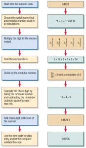 Steps in converting a five-digit part number to a six-digit number containing a check digit.