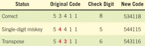 Avoiding common data-entry errors through the use of a check digit.