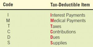 Grouping tax-deductible items through the use of a one-letter classification code.