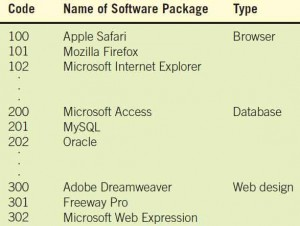 Using a block sequence code to group similar software packages