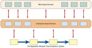 Modules in service-oriented architectures are independent and can be ubiquitous.