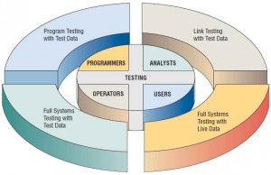 Programmers, analysts, operators, and users all play different roles in testing software and systems