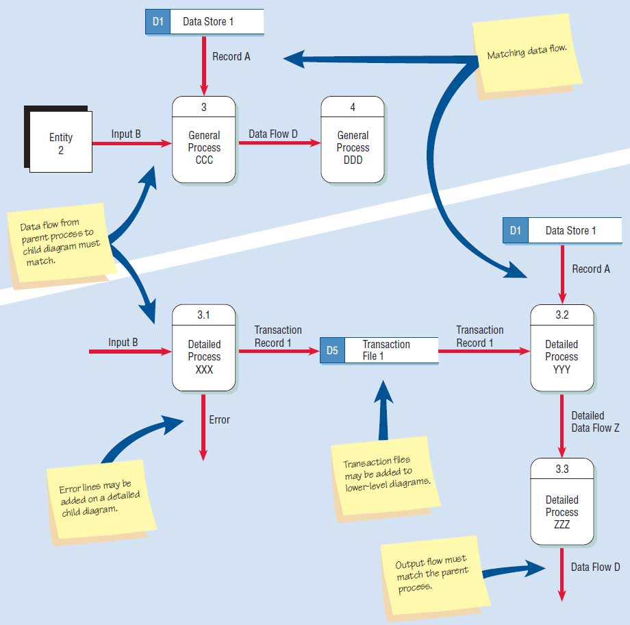 Developing Data Flow Diagrams Dfds Systems Analysis Tutorial On How To Draw A Diagram Dfd Differences Between The Parent Above And Child Below
