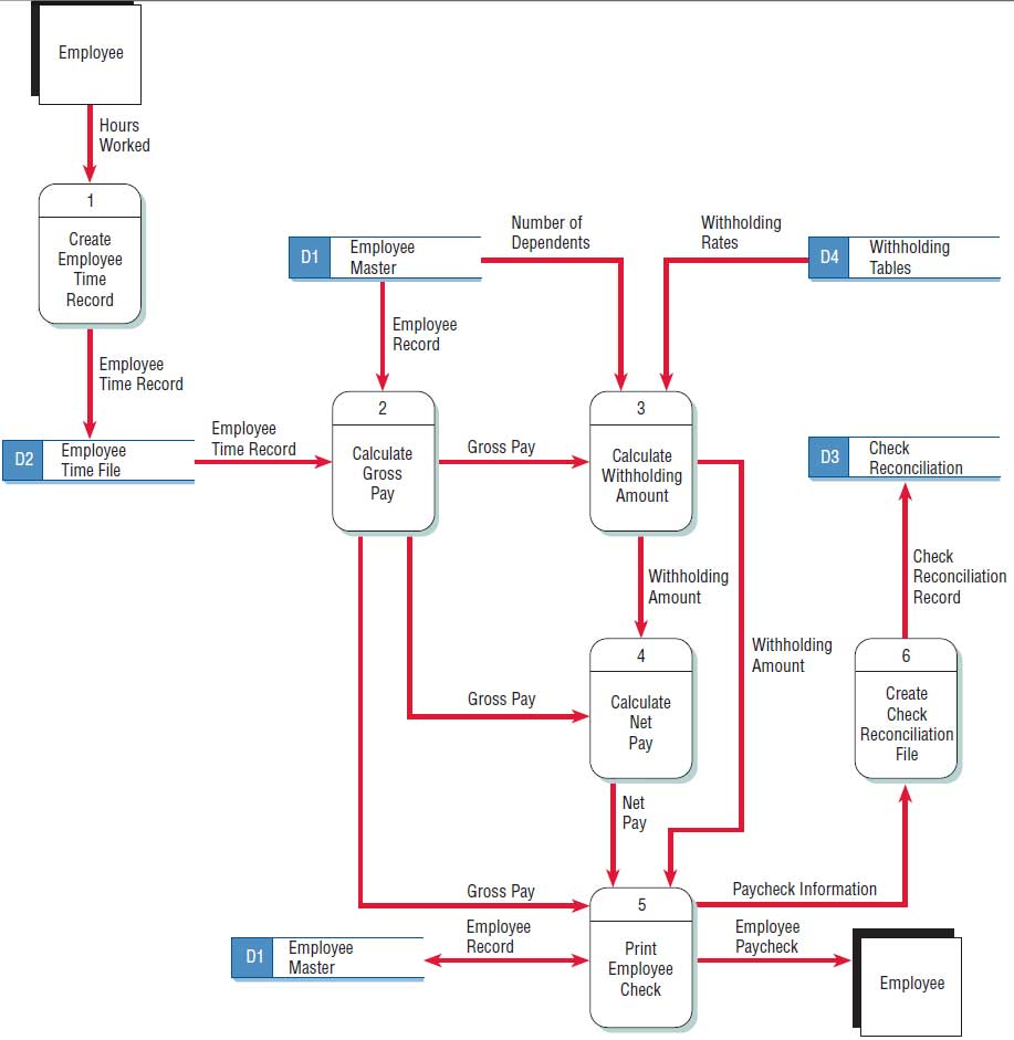 hight resolution of proces flow diagram explanation