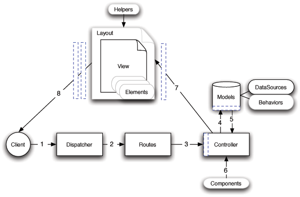 Model, Controller and View in CakePHP