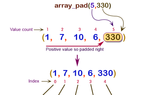 Php Array Pad Function W3resource