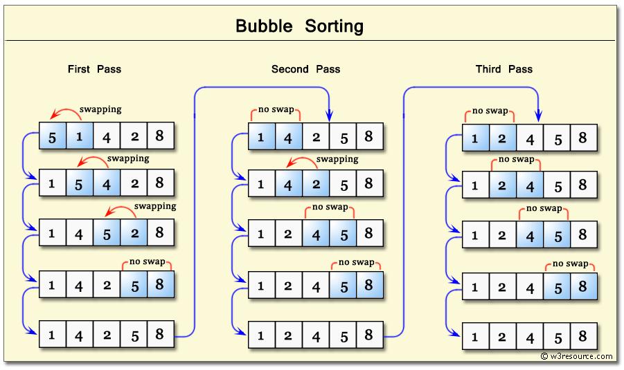 Bubble Diagram Programming Python Data Structures And Algorithms Bubble Sort